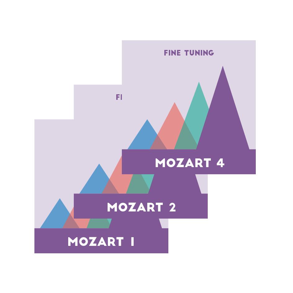 Mozart Mountain